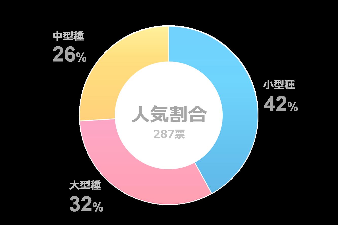 フクロウ人気投票のサイズ別割合